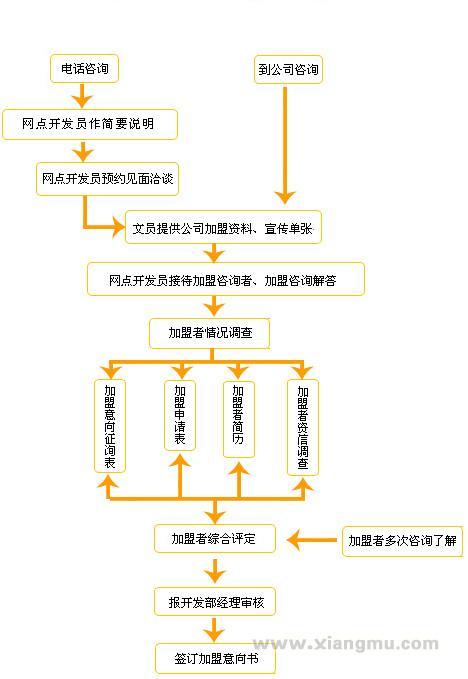快迪便利连锁店全国招商加盟_5