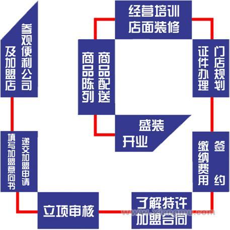青岛利群连锁便利店全国招商加盟_6