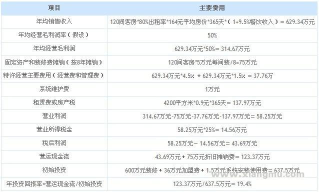 中国酒店业海外上市第一股——如家快捷酒店特许加盟_9
