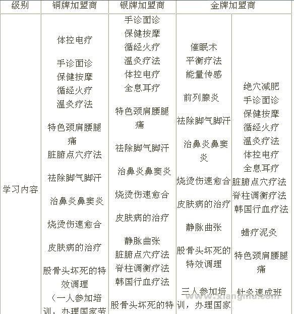 三和堂健康调理养生馆连锁加盟店招商加盟_6