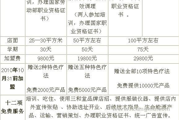 三和堂健康调理养生馆连锁加盟店招商加盟_7