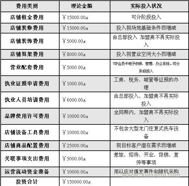 快特汽车美容加盟连锁全国招商_10