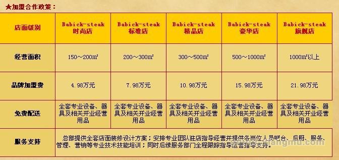 巴比克牛排加盟连锁店全国招商_5