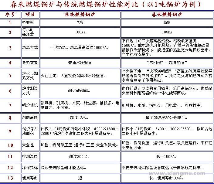 新型节能环保锅炉全国招商加盟_3