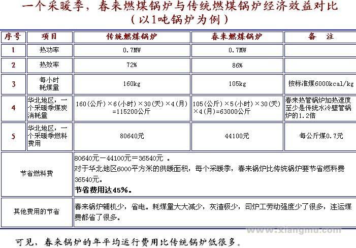 新型节能环保锅炉全国招商加盟_5