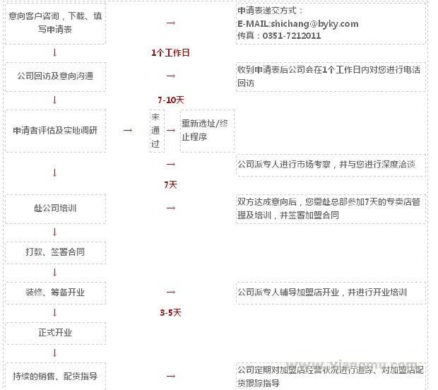 百圓褲業加盟連鎖店全國招商_5