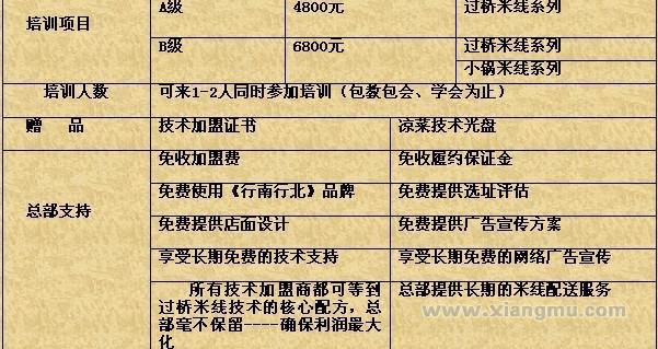 行南行北米线加盟连锁店招商_7