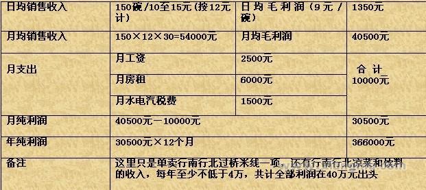 行南行北米线加盟连锁店招商_8