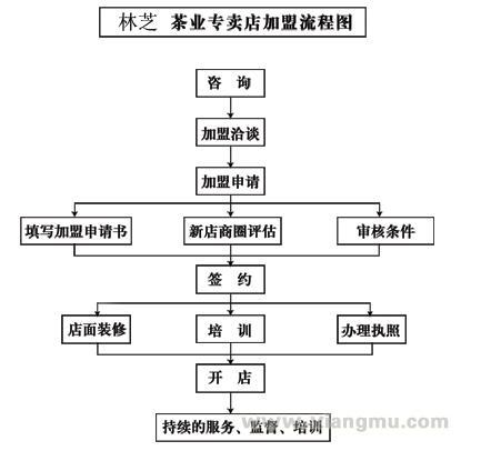 林芝茶叶加盟连锁店全国招商_7