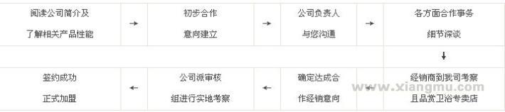 惠鹏卫浴加盟代理全国招商_7