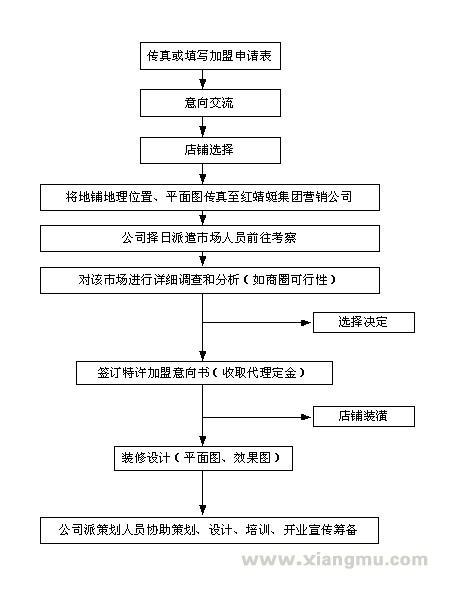 红蜻蜓皮鞋加盟代理全国招商_6