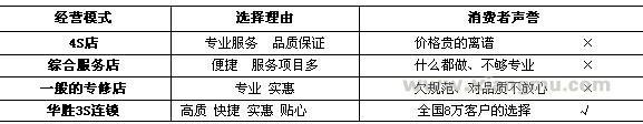 华胜汽车维修加盟代理全国招商_5