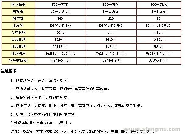 渝德居火锅加盟代理全国招商_5