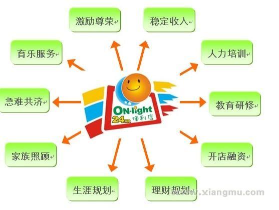 On-Light便利店加盟代理全国招商_3
