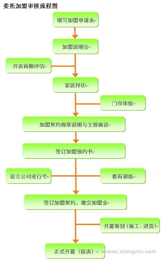 On-Light便利店加盟代理全国招商_5