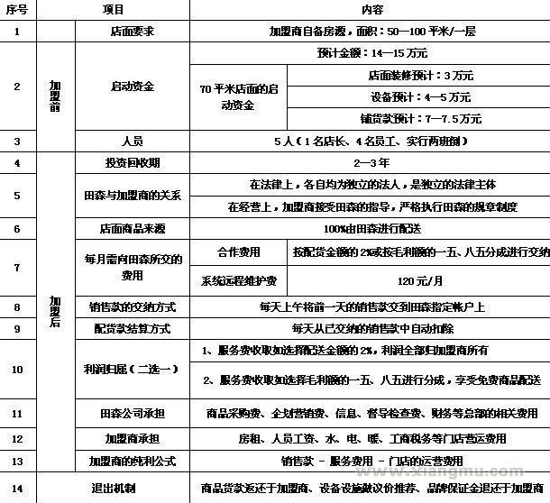 田森便利店招商加盟_6