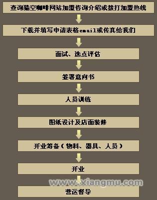 猫空咖啡加盟连锁店招商_5