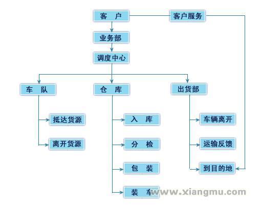 上海恒丰物流加盟_4