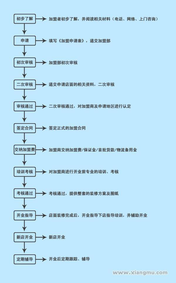 小西牛青海老酸奶加盟代理全国招商_7