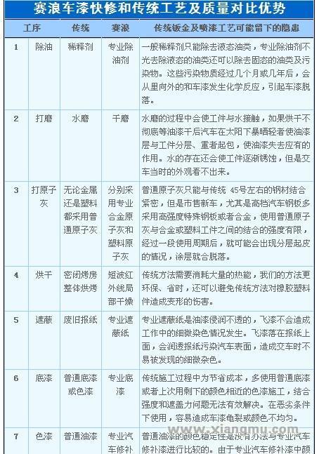 赛浪99元车漆快修连锁店全国招商加盟_4