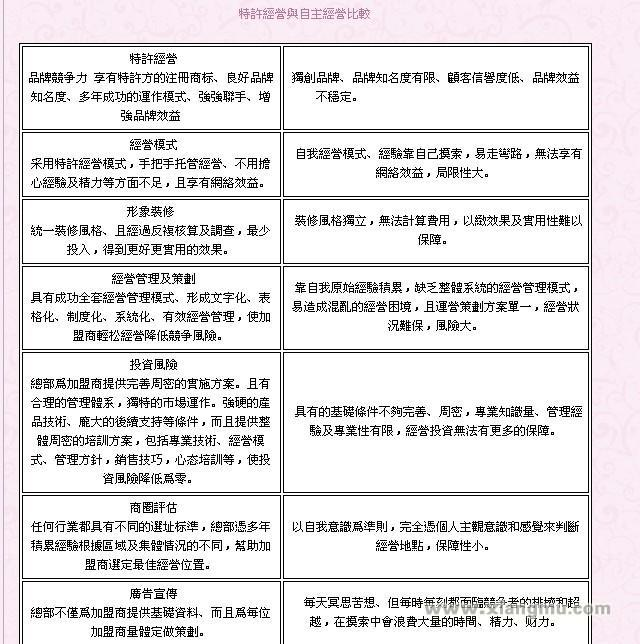香港立群减肥国际连锁:中國減肥十大技術名家_6