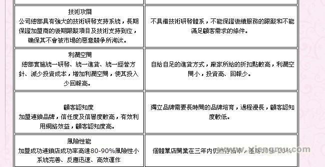 香港立群减肥国际连锁:中國減肥十大技術名家_7