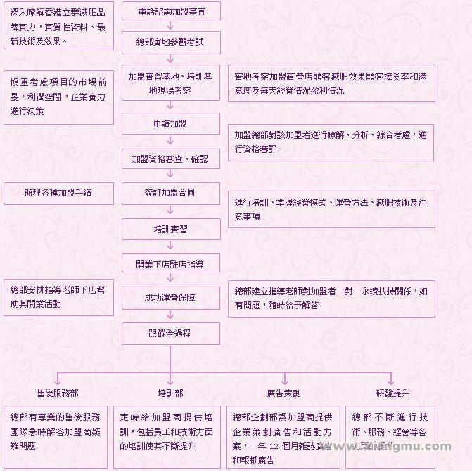 香港立群减肥国际连锁:中國減肥十大技術名家_9