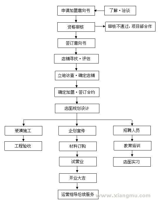 老叠香麻辣烫连锁店招商加盟_6