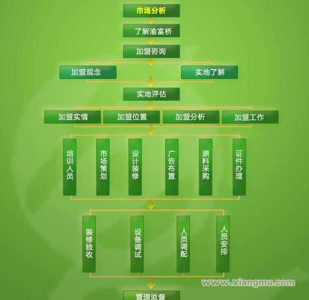 渝富桥足疗足浴保健休闲会所连锁店全国招商加盟_6