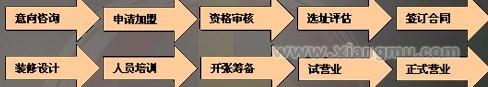 吉哆啦回转寿司加盟_8