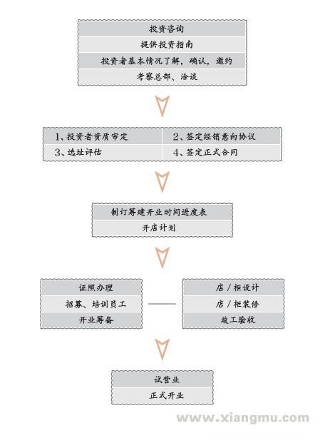 Feellove熊银匠银饰加盟_5