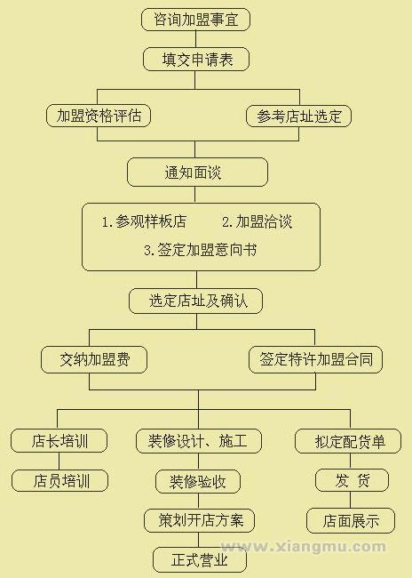 绿竹翁竹制品加盟项目介绍_5