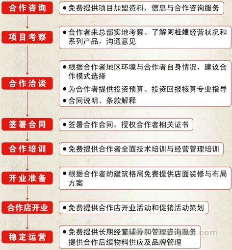 阿桂嫂桂林米粉加盟连锁_7