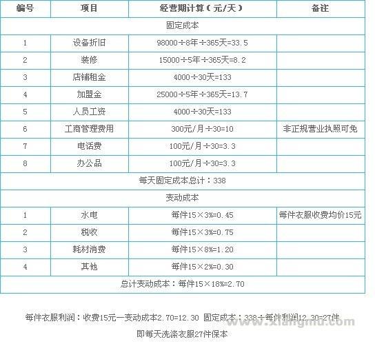 台湾正章喜也乐干洗加盟_4
