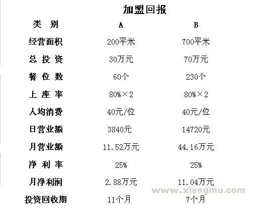 大庆牛庄馅饼加盟连锁店全国招商_6