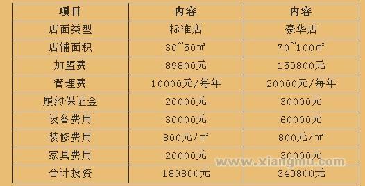 杏记甜品加盟连锁店全国招商_4