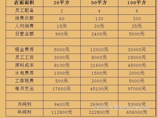 杏记甜品加盟连锁店全国招商_6