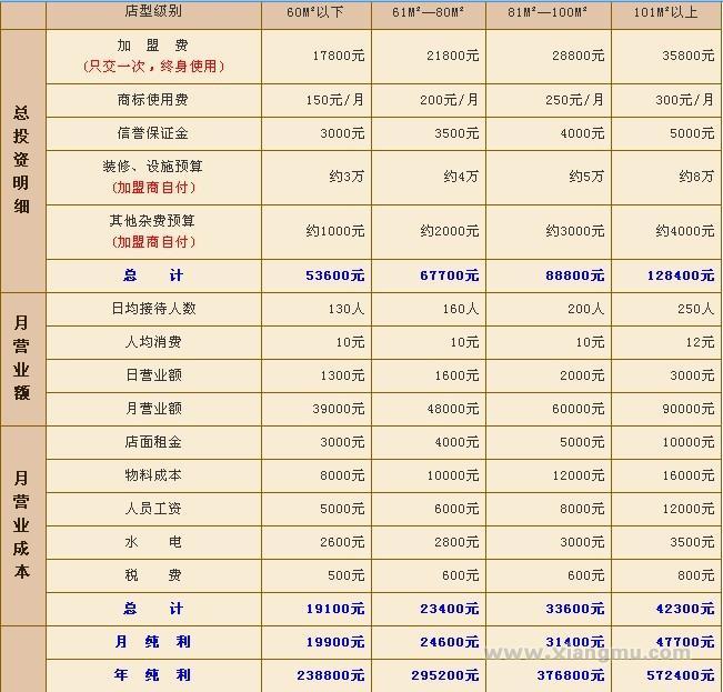 沙县原家小吃加盟全国火爆招商_6
