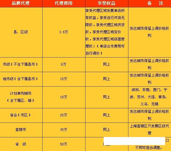 第7街冰淇淋加盟连锁店全国招商_4
