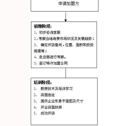 蛋挞工坊招商加盟,蛋挞工坊加盟条件_4