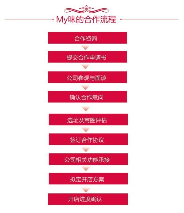 MY味加盟连锁全国招商_4