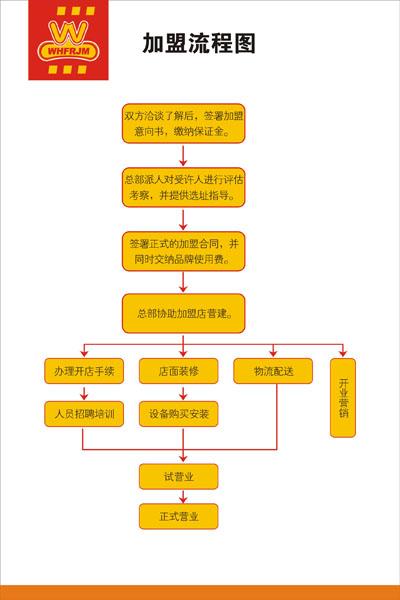 王华峰肉夹馍加盟连锁,王华峰肉夹馍加盟店_2