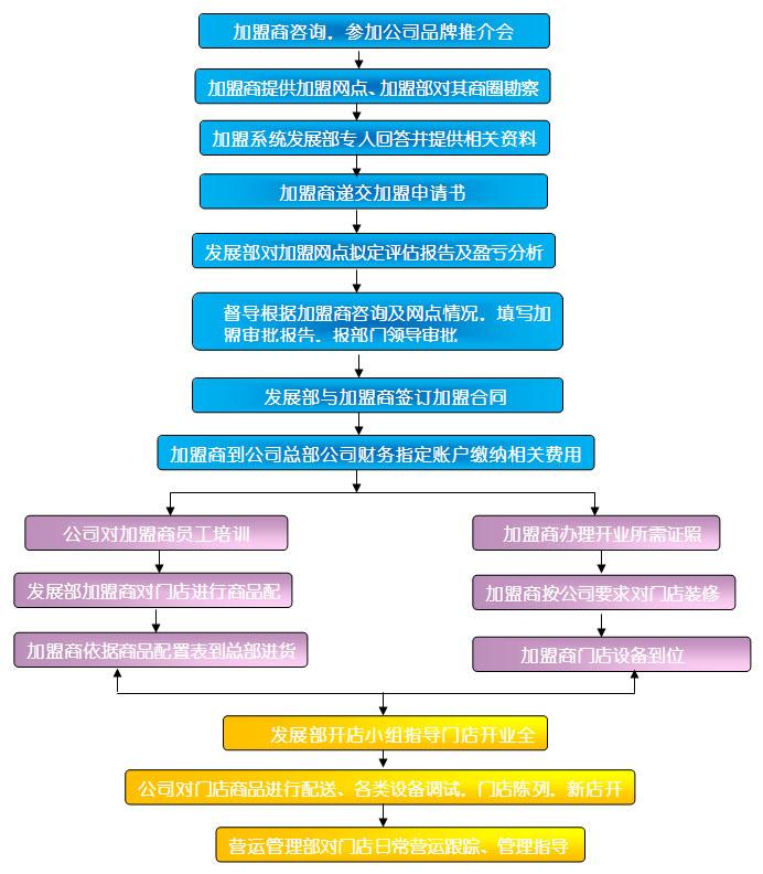 华联超市加盟流程_1