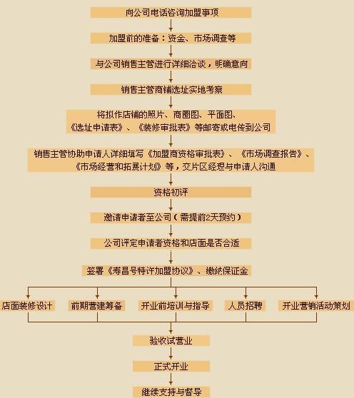寿昌号蚕丝制品招商代理_3