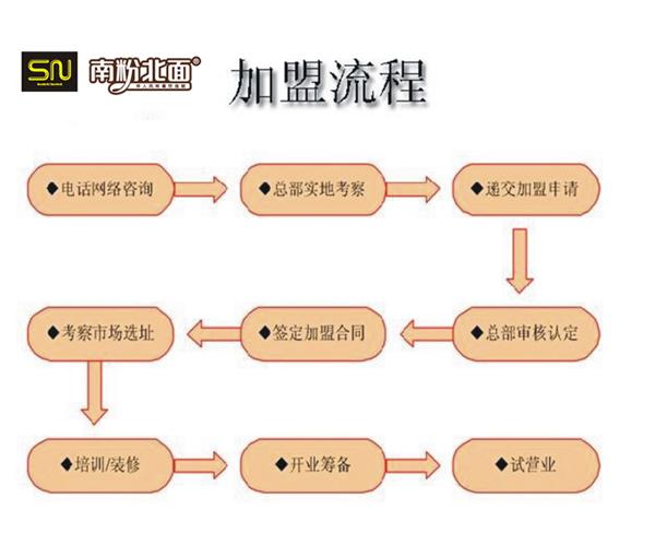 南粉北面中式快餐加盟流程_1