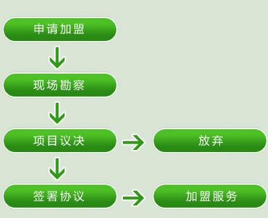 清沐连锁酒店加盟流程_1