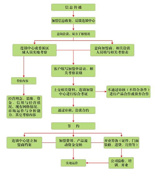 红日农业连锁加盟流程_1