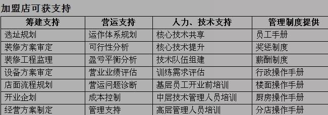 味湘来洞庭鱼头王加盟_2