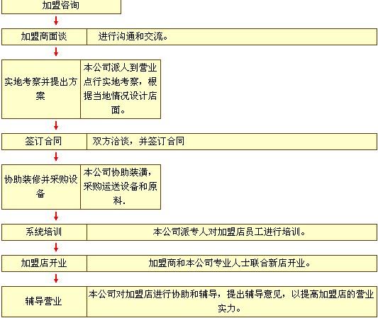 神户牛排加盟流程_1