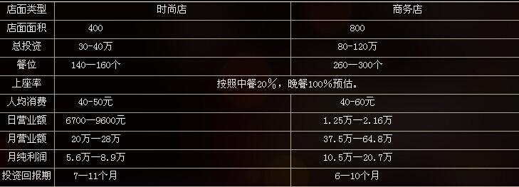四同活鱼锅加盟连锁店全国招商_2